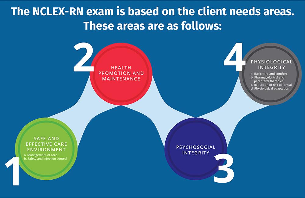 nclex-rnexam NCLEX-RNExam StudentWrittenBlog NCLEX Artboard 1v
