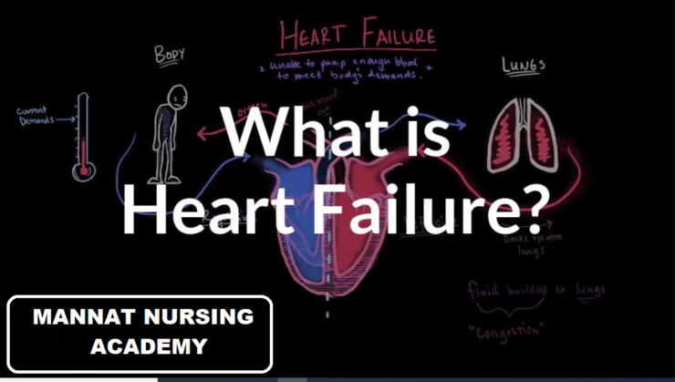 Heart Failure | mannatacademy.com